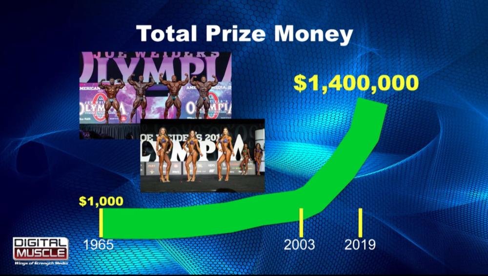 ミスターオリンピアの賞金額の推移