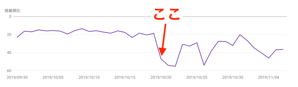 平均掲載順位が下がったグラフ画像